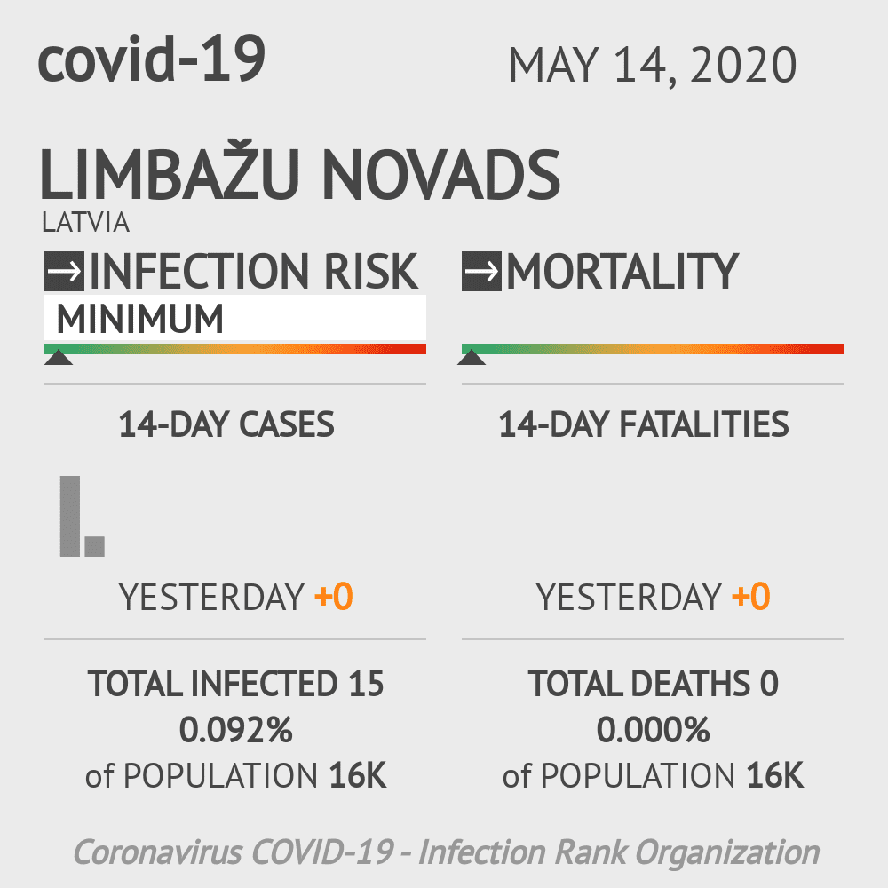 Limbažu novads Coronavirus Covid-19 Risk of Infection on May 14, 2020