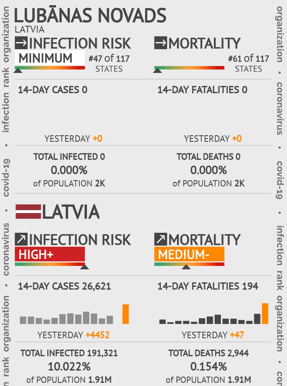 Lubānas novads Coronavirus Covid-19 Risk of Infection on May 06, 2020