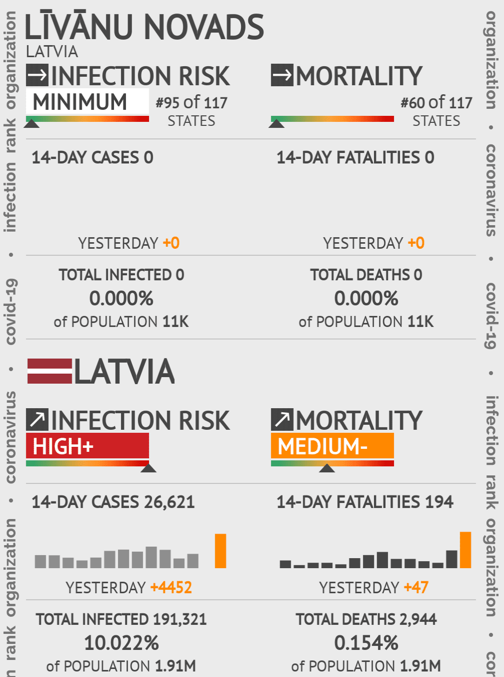 Līvānu novads Coronavirus Covid-19 Risk of Infection on May 06, 2020