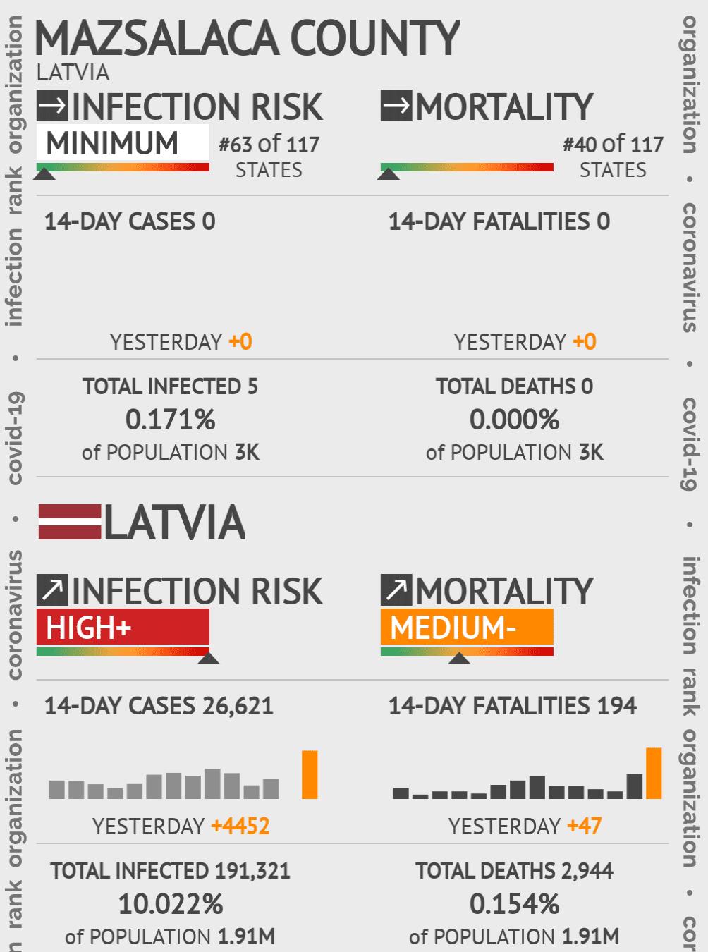 Mazsalaca county Coronavirus Covid-19 Risk of Infection on May 14, 2020