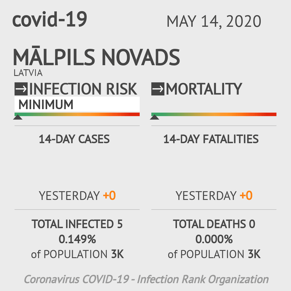 Mālpils novads Coronavirus Covid-19 Risk of Infection on May 14, 2020