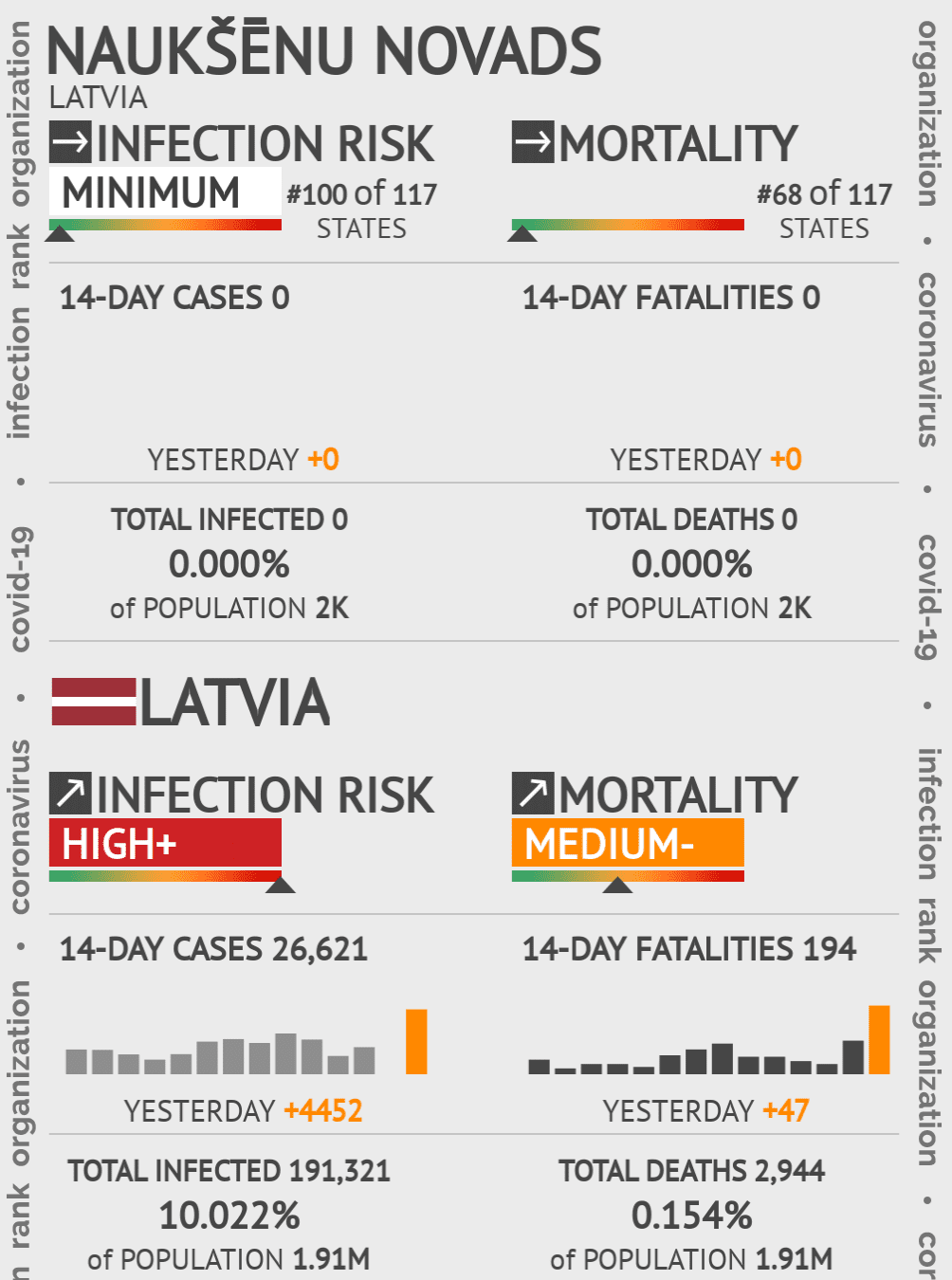 Naukšēnu novads Coronavirus Covid-19 Risk of Infection on May 06, 2020