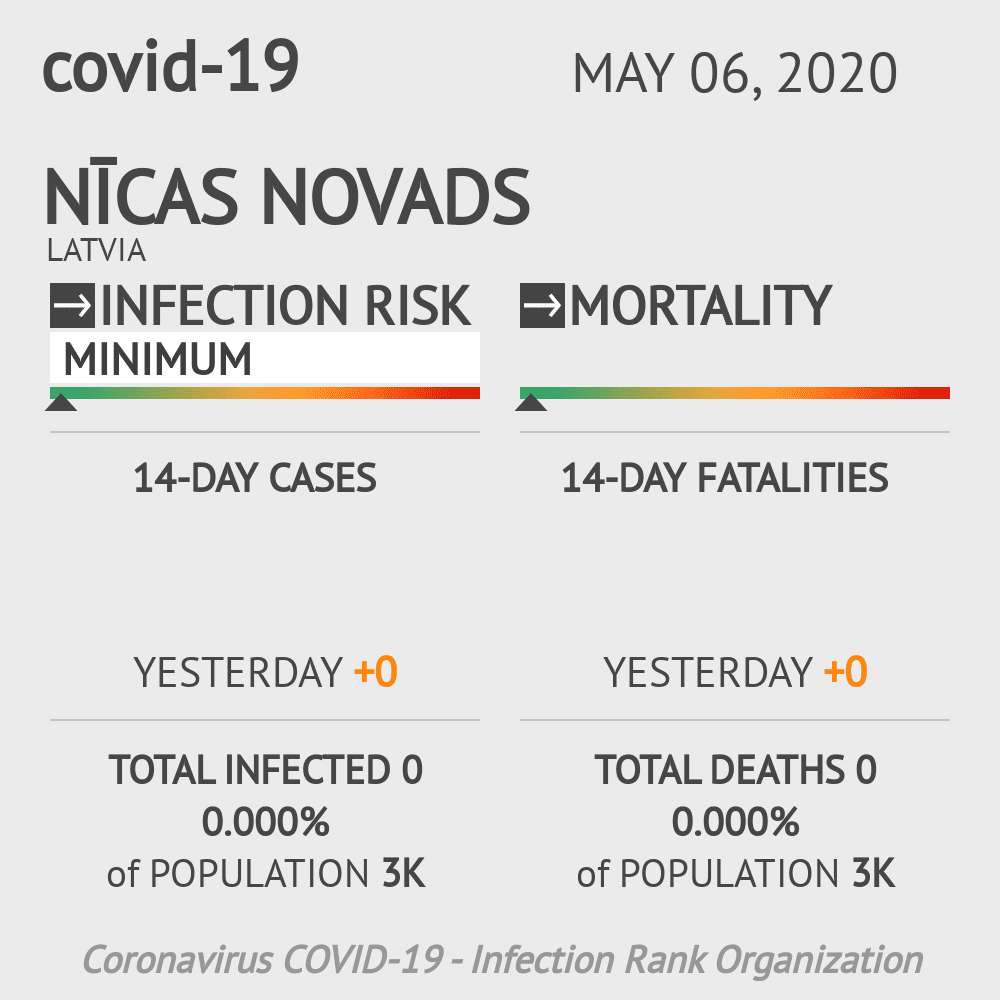 Nīcas novads Coronavirus Covid-19 Risk of Infection on May 06, 2020