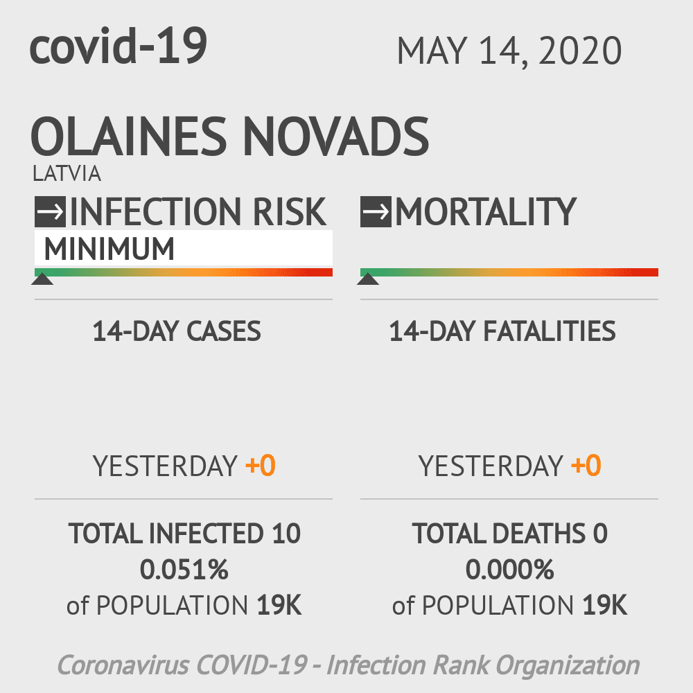 Olaines novads Coronavirus Covid-19 Risk of Infection on May 14, 2020