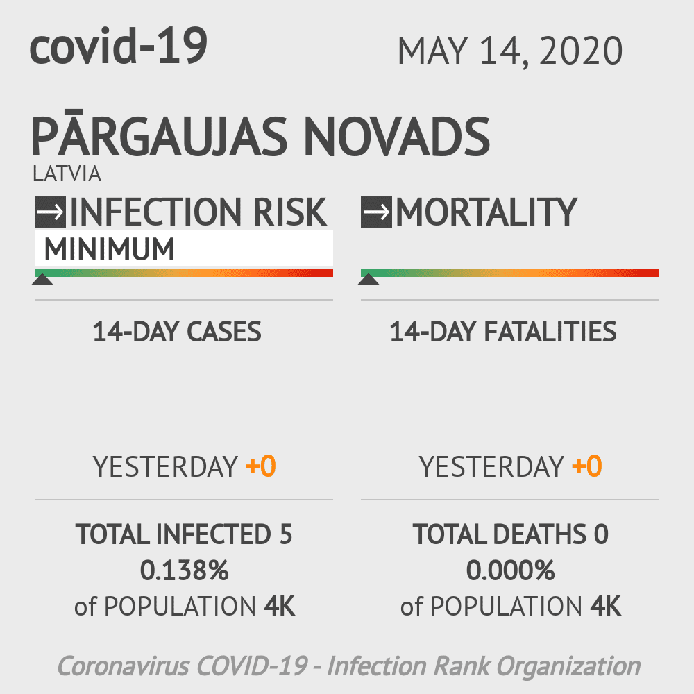 Pārgaujas novads Coronavirus Covid-19 Risk of Infection on May 14, 2020