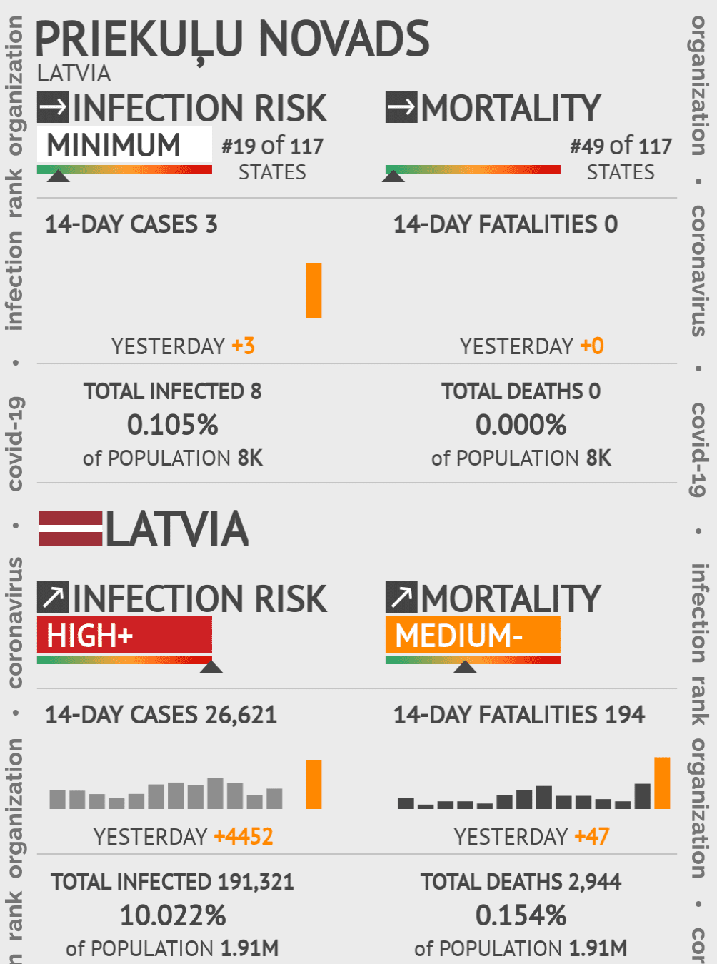 Priekuļu novads Coronavirus Covid-19 Risk of Infection on May 14, 2020