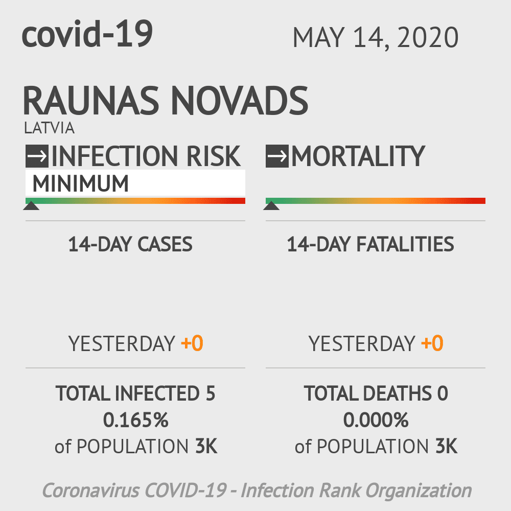 Raunas novads Coronavirus Covid-19 Risk of Infection on May 14, 2020