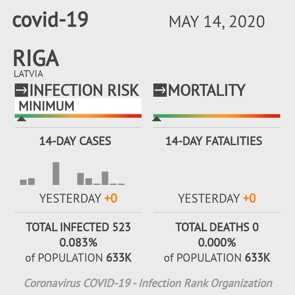 Riga Coronavirus Covid-19 Risk of Infection on May 14, 2020