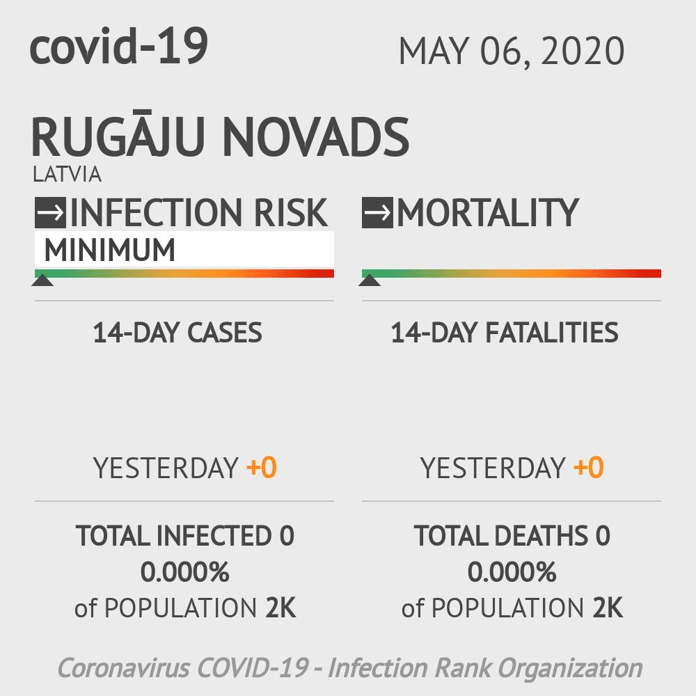 Rugāju novads Coronavirus Covid-19 Risk of Infection on May 06, 2020