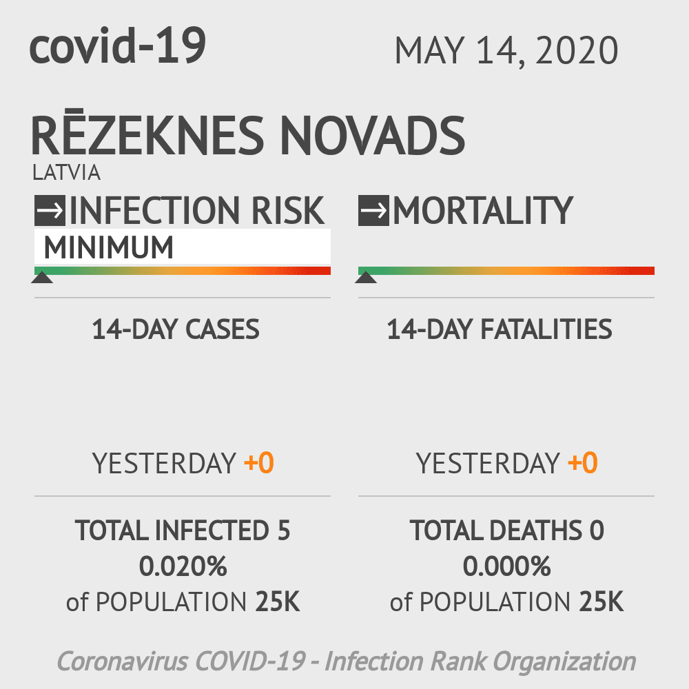 Rēzeknes novads Coronavirus Covid-19 Risk of Infection on May 14, 2020