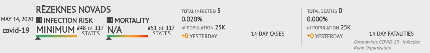 Rēzeknes novads Coronavirus Covid-19 Risk of Infection on May 14, 2020