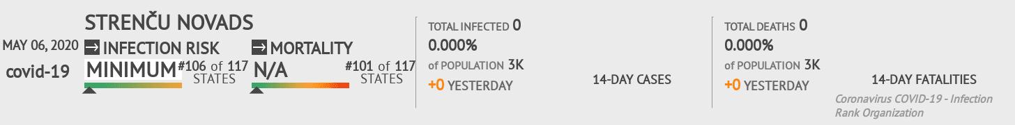 Strenču novads Coronavirus Covid-19 Risk of Infection on May 06, 2020