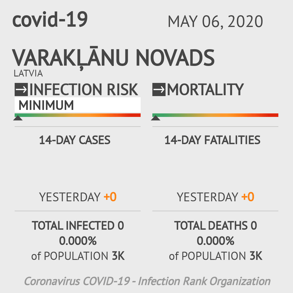 Varakļānu novads Coronavirus Covid-19 Risk of Infection on May 06, 2020