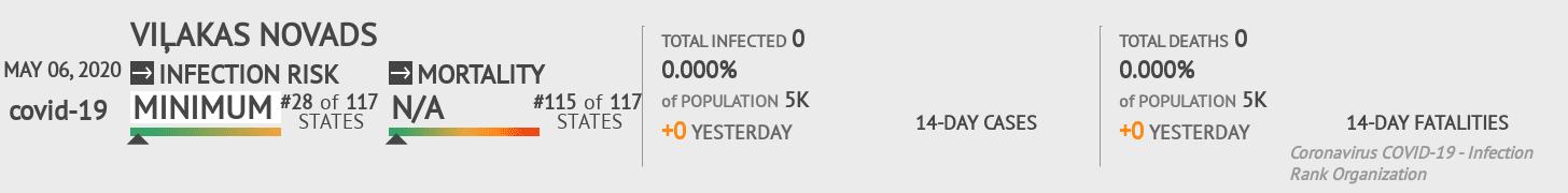 Viļakas novads Coronavirus Covid-19 Risk of Infection on May 06, 2020