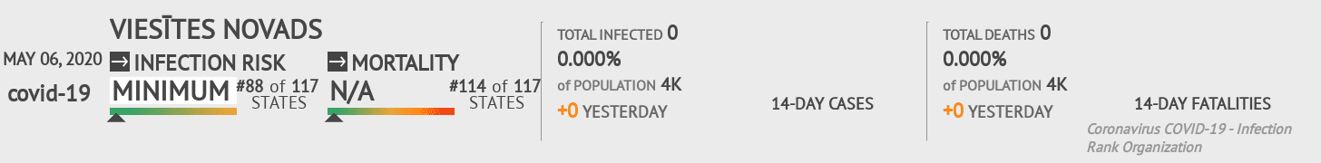 Viesītes novads Coronavirus Covid-19 Risk of Infection on May 06, 2020