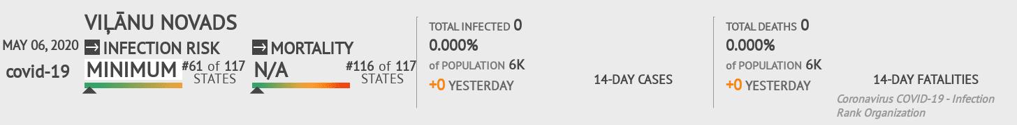 Viļānu novads Coronavirus Covid-19 Risk of Infection on May 06, 2020