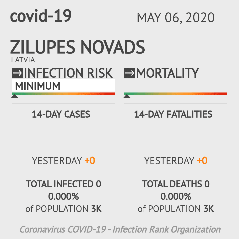 Zilupes novads Coronavirus Covid-19 Risk of Infection on May 06, 2020