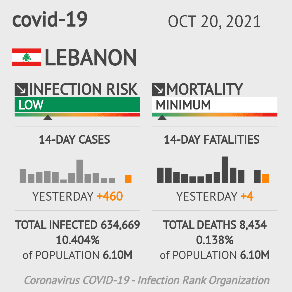 Lebanon Coronavirus Covid-19 Risk of Infection on November 24, 2020