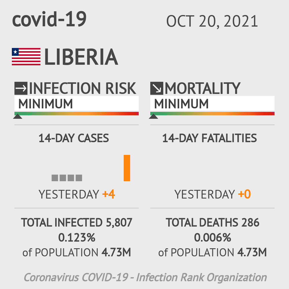 Liberia Coronavirus Covid-19 Risk of Infection on January 22, 2021