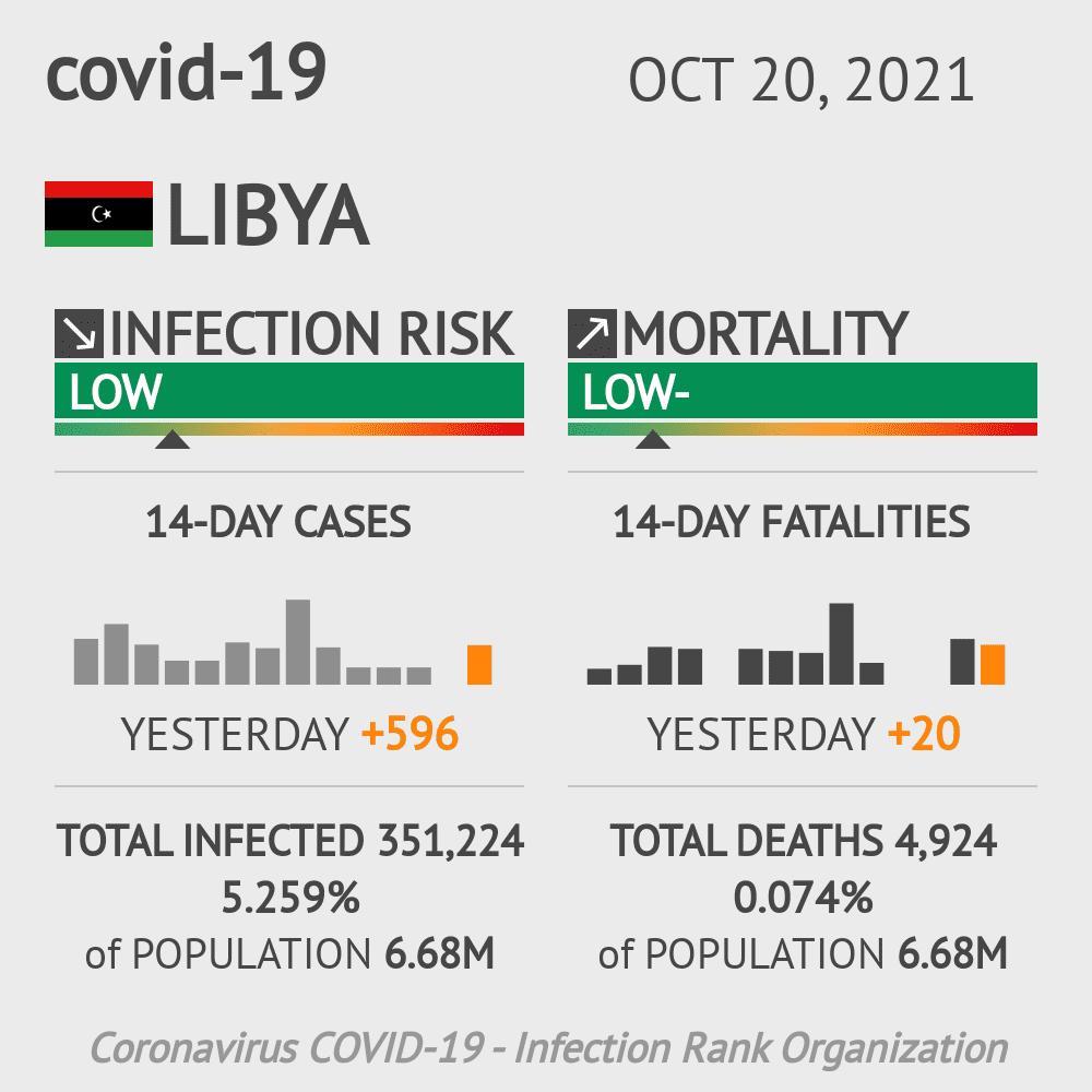 Libya Coronavirus Covid-19 Risk of Infection on October 21, 2020
