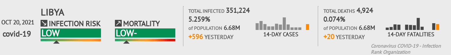 Libya Coronavirus Covid-19 Risk of Infection on January 21, 2021