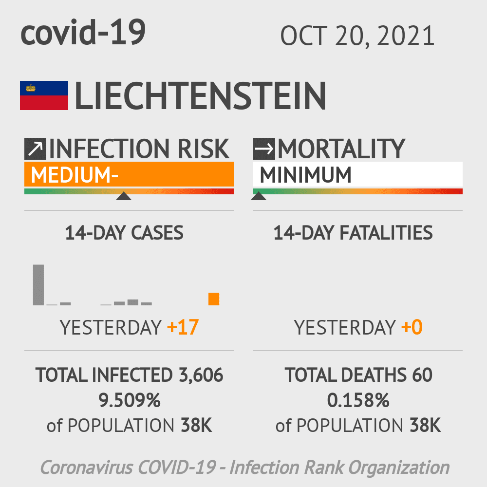 Liechtenstein Coronavirus Covid-19 Risk of Infection on January 17, 2021