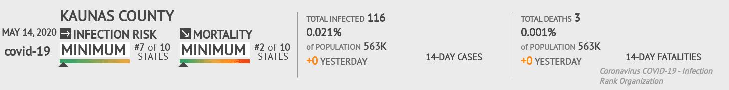 Kaunas County Coronavirus Covid-19 Risk of Infection on May 14, 2020