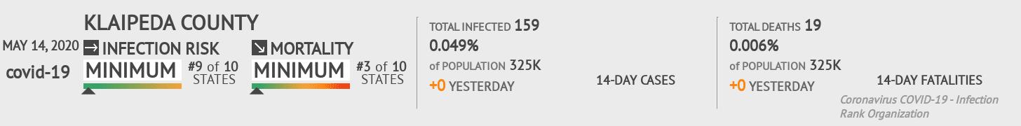 Klaipeda County Coronavirus Covid-19 Risk of Infection on May 14, 2020