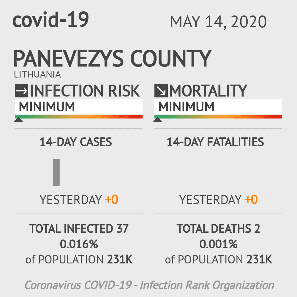 Panevezys County Coronavirus Covid-19 Risk of Infection on May 14, 2020