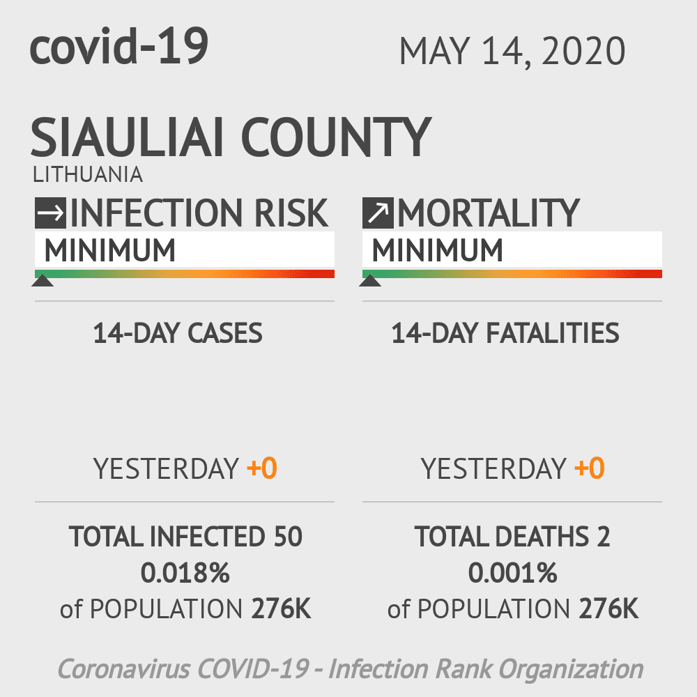 Siauliai County Coronavirus Covid-19 Risk of Infection on May 14, 2020