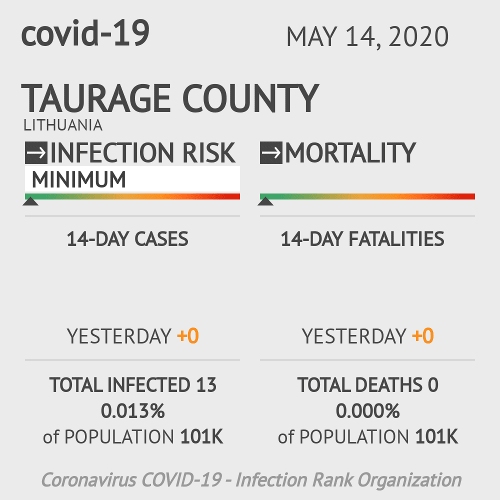 Taurage County Coronavirus Covid-19 Risk of Infection on May 14, 2020