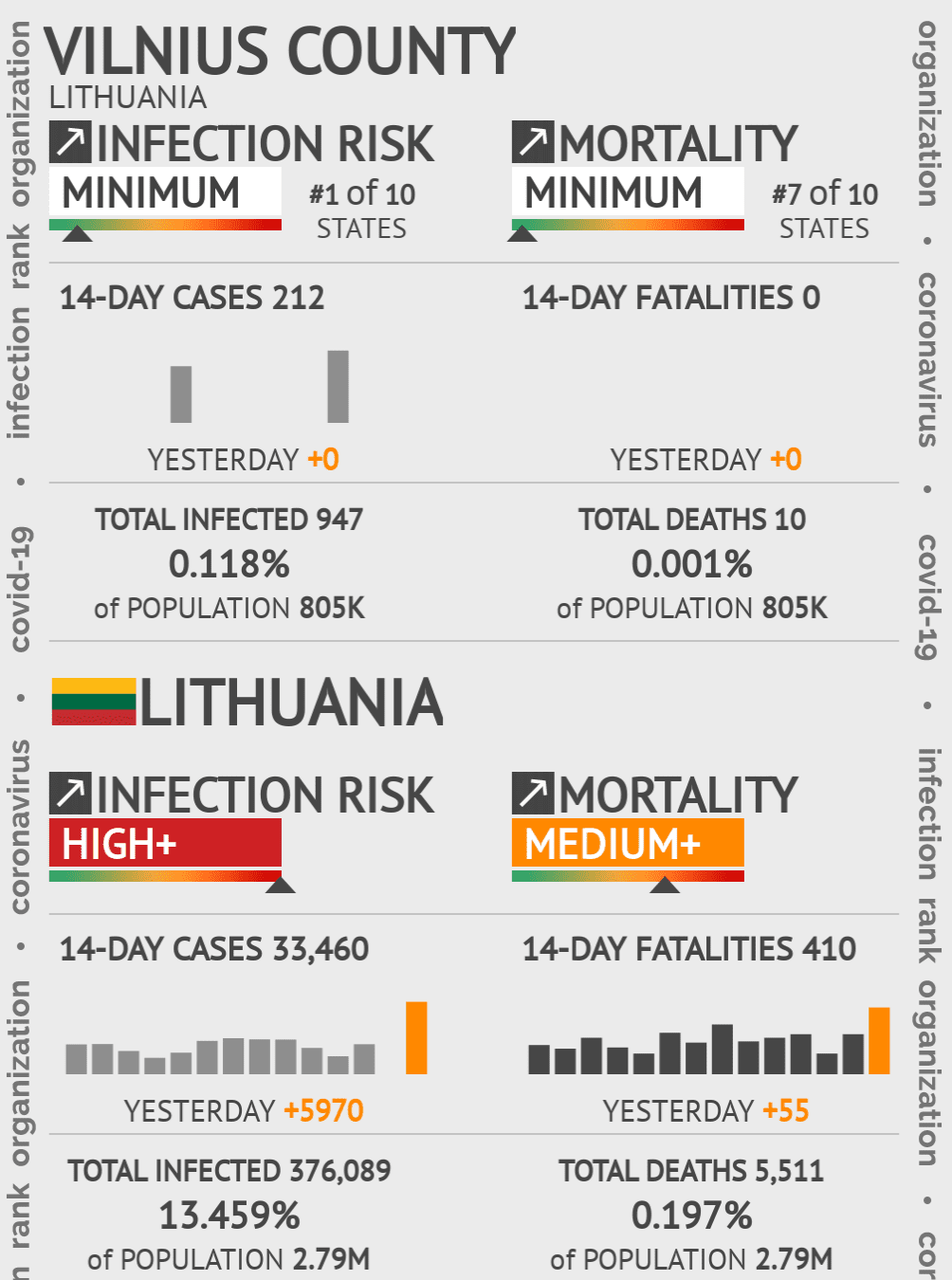 Vilnius County Coronavirus Covid-19 Risk of Infection on May 14, 2020