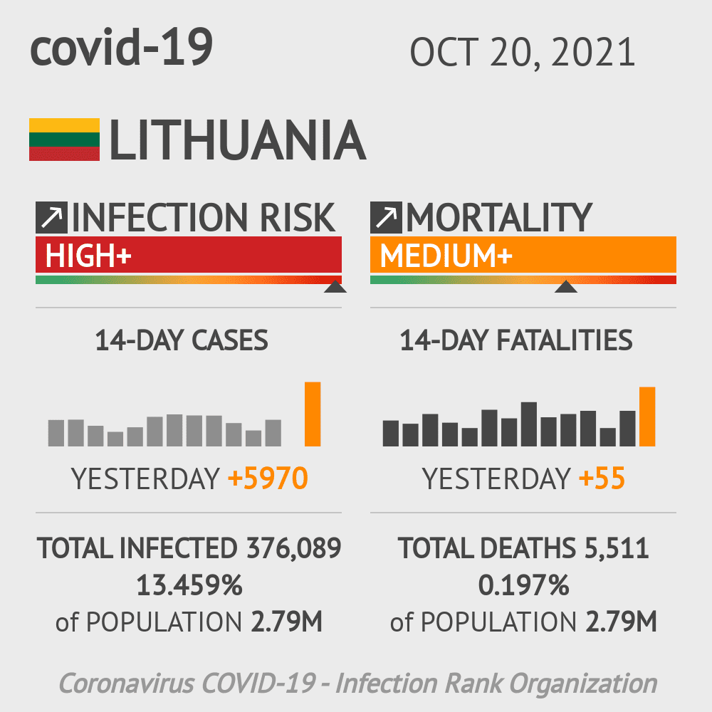 Lithuania Coronavirus Covid-19 Risk of Infection on October 24, 2020