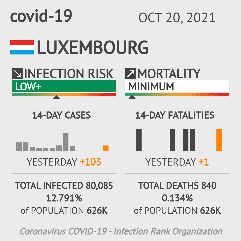 Luxembourg Coronavirus Covid-19 Risk of Infection on January 21, 2021