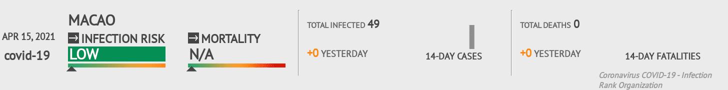 Macao Coronavirus Covid-19 Risk of Infection on September 05, 2020
