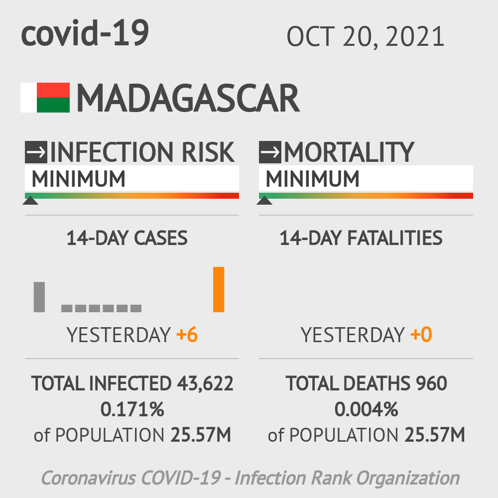 Madagascar Coronavirus Covid-19 Risk of Infection on October 24, 2020