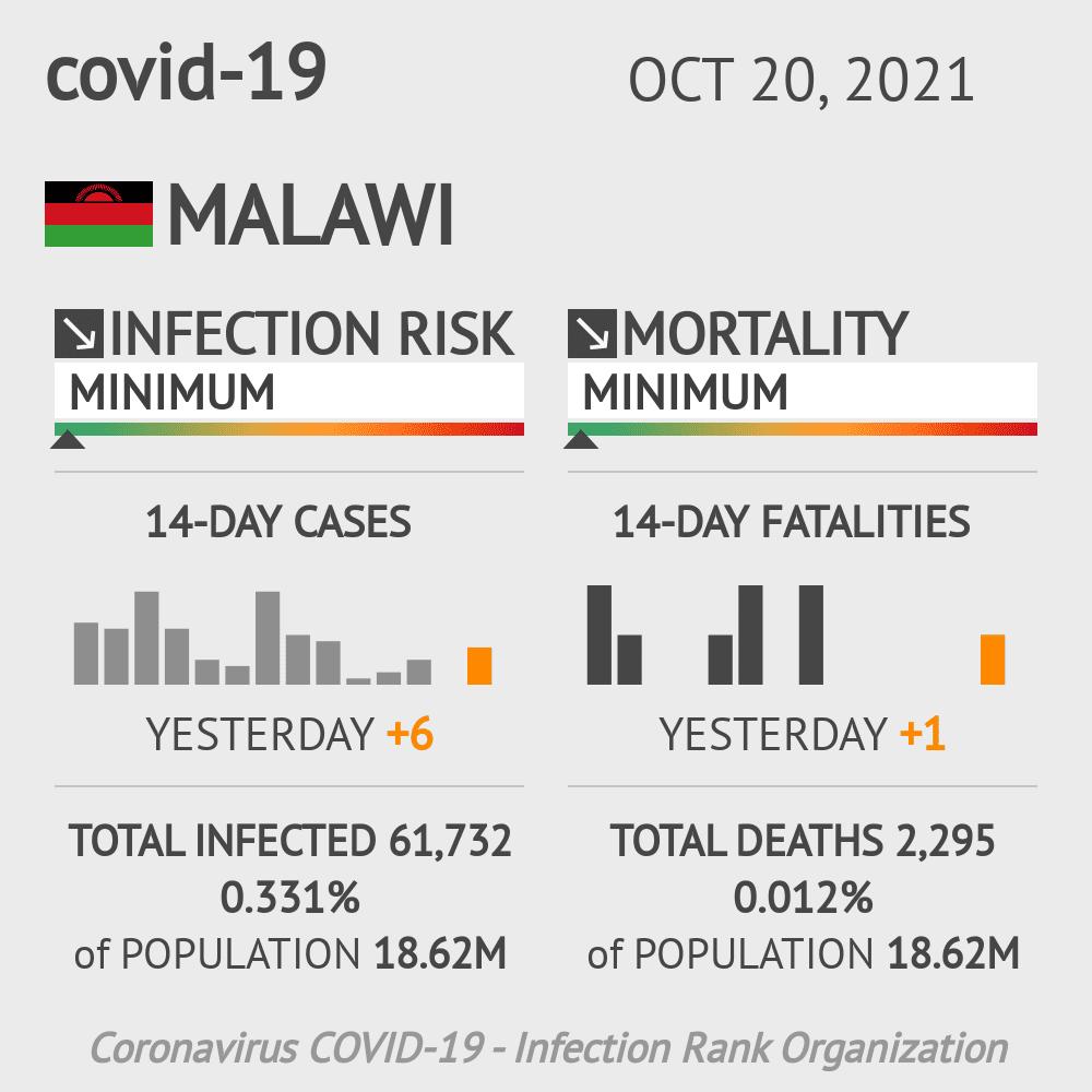 Malawi Coronavirus Covid-19 Risk of Infection on October 24, 2020