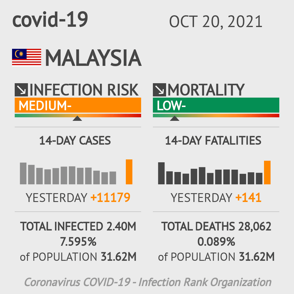 Malaysia Coronavirus Covid-19 Risk of Infection on March 02, 2021