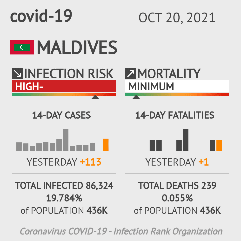 Maldives Coronavirus Covid-19 Risk of Infection on October 26, 2020