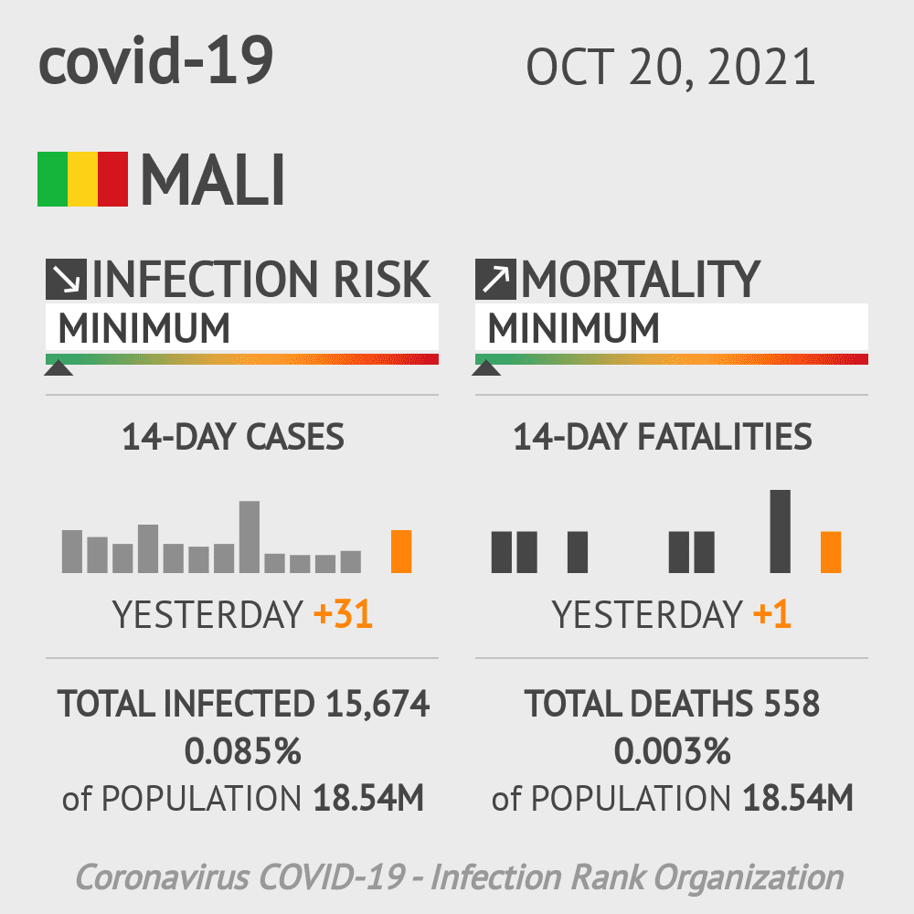 Mali Coronavirus Covid-19 Risk of Infection on January 17, 2021