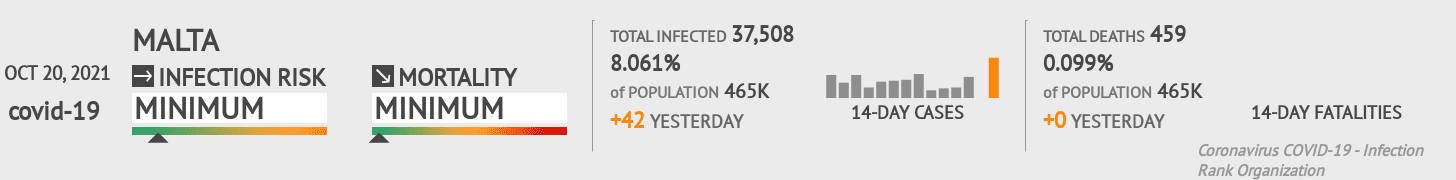 Malta Coronavirus Covid-19 Risk of Infection on October 21, 2020
