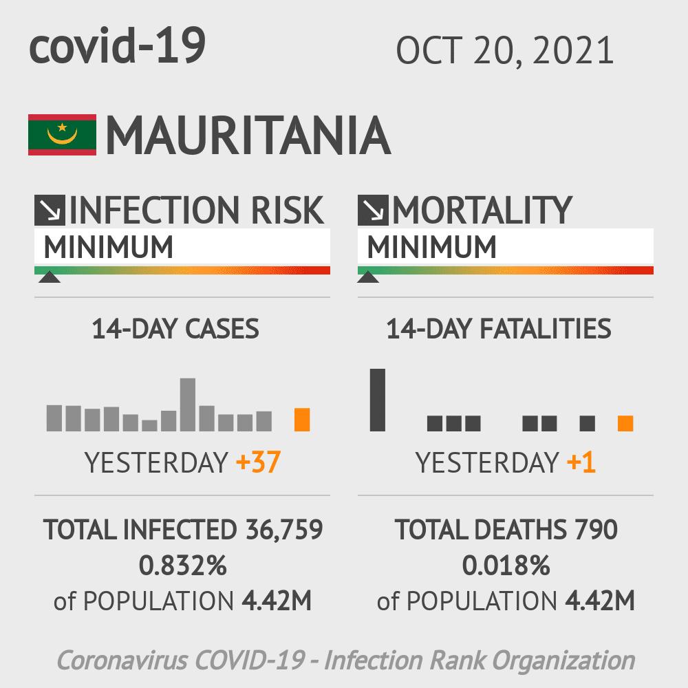 Mauritania Coronavirus Covid-19 Risk of Infection on October 26, 2020