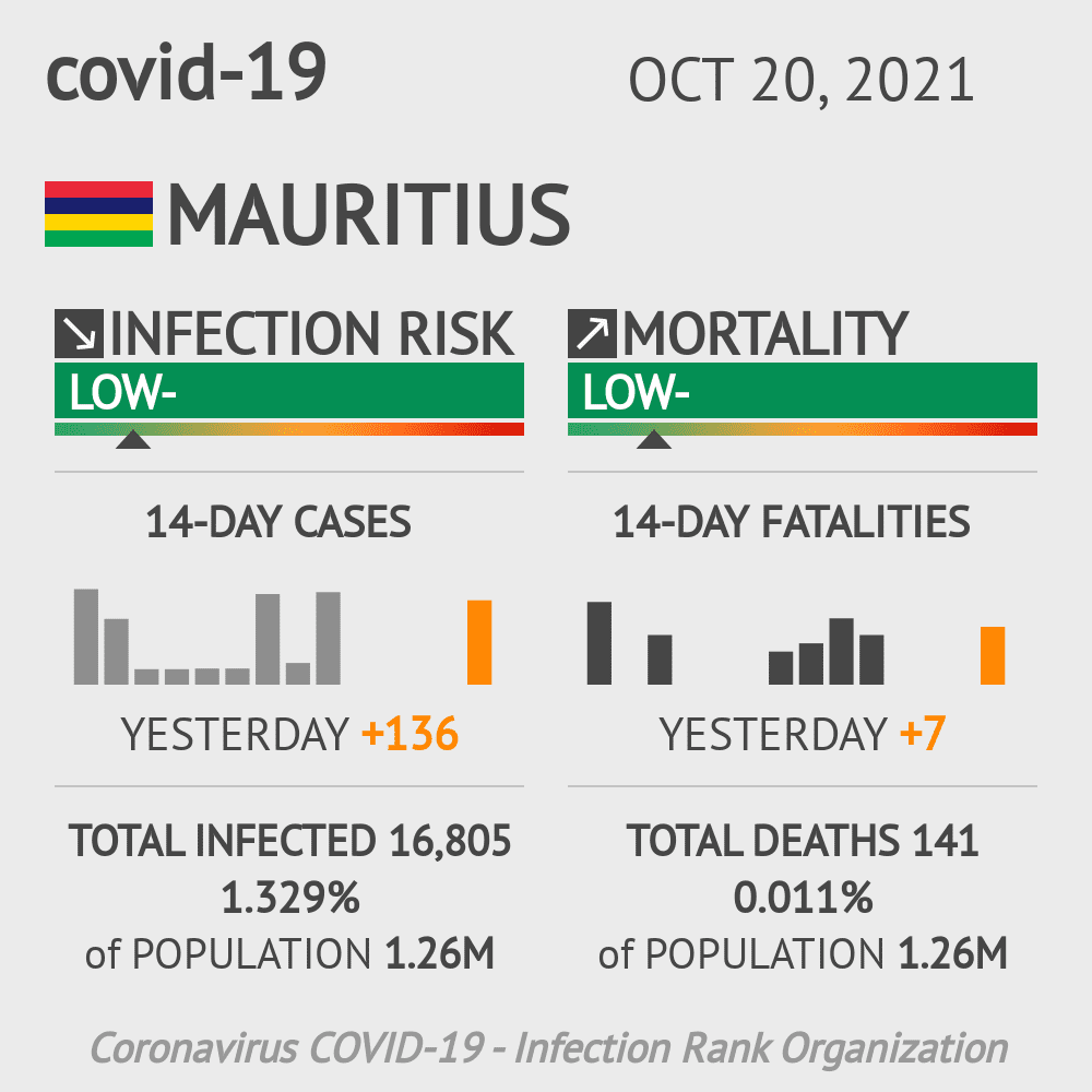 Mauritius Coronavirus Covid-19 Risk of Infection on October 24, 2020