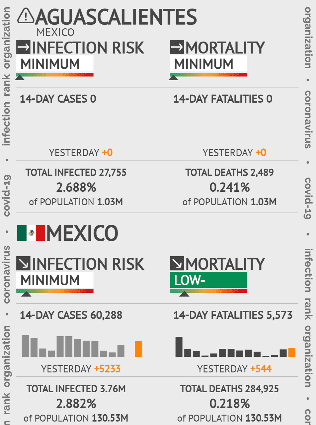 Aguascalientes Coronavirus Covid-19 Risk of Infection on March 03, 2021
