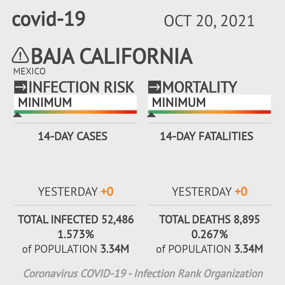 Baja California Coronavirus Covid-19 Risk of Infection on March 06, 2021
