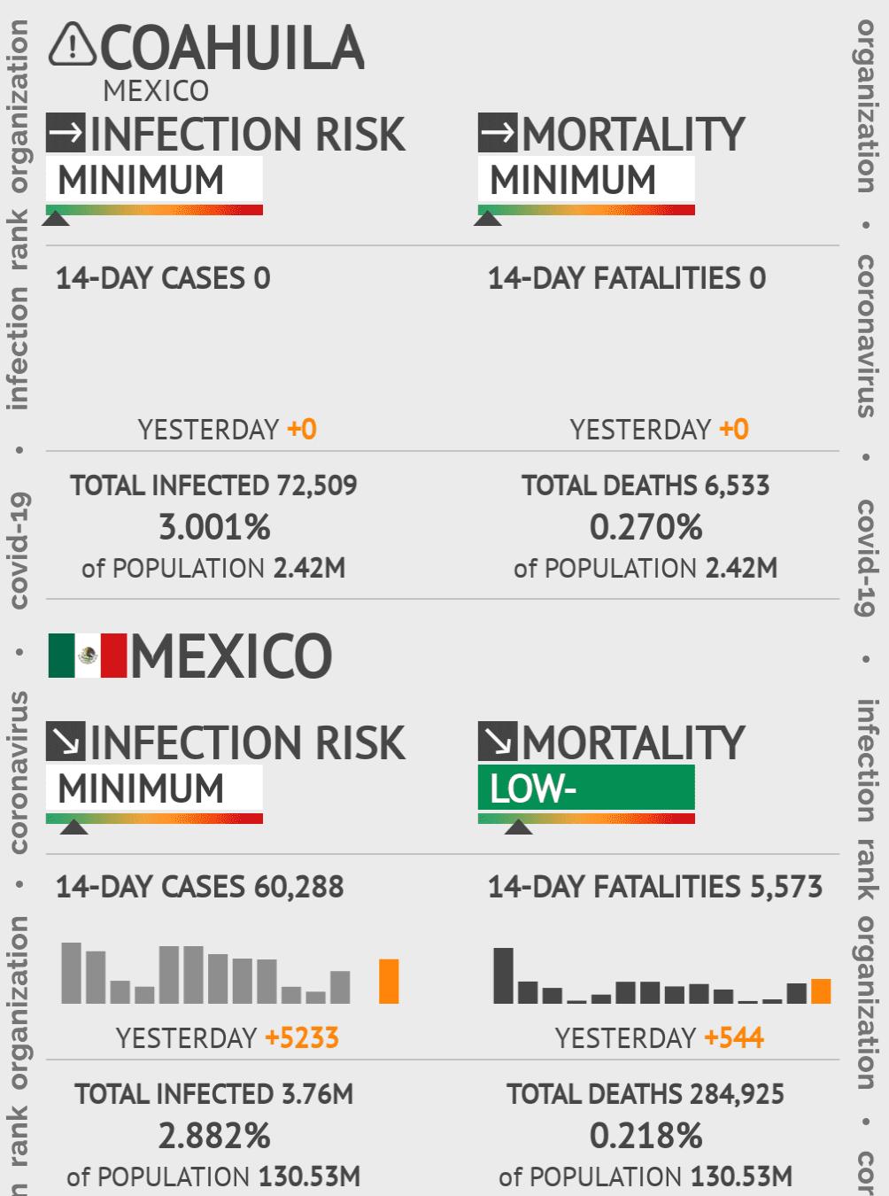 Coahuila Coronavirus Covid-19 Risk of Infection on March 03, 2021
