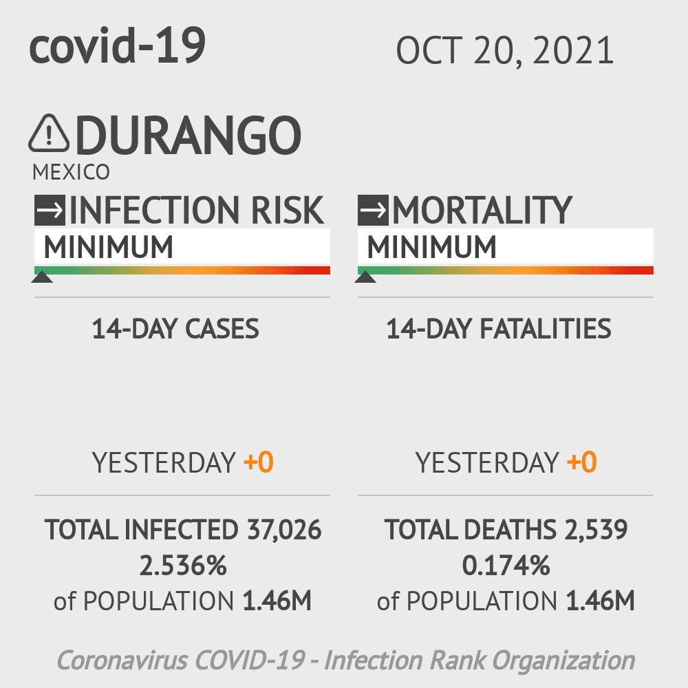 Durango Coronavirus Covid-19 Risk of Infection on March 03, 2021