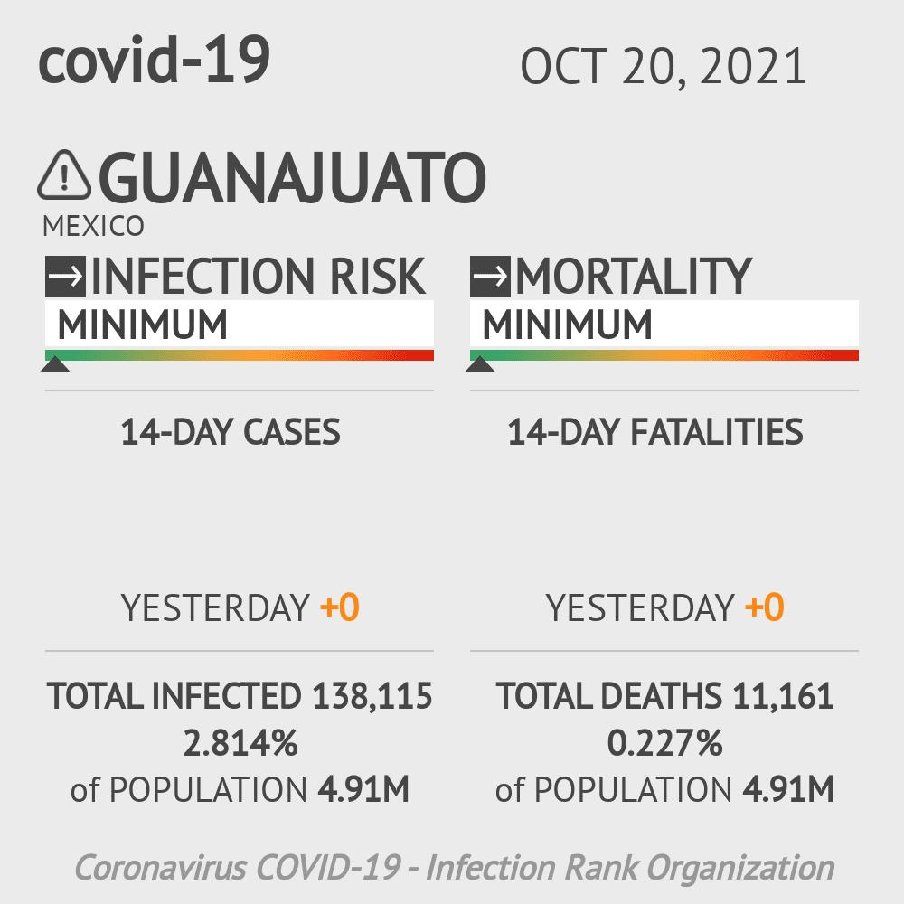 Guanajuato Coronavirus Covid-19 Risk of Infection on March 03, 2021