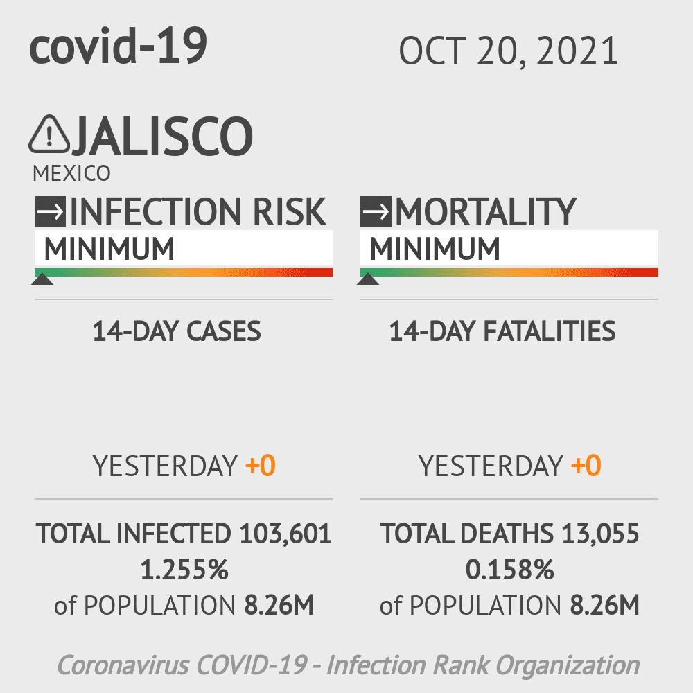 Jalisco Coronavirus Covid-19 Risk of Infection on March 03, 2021