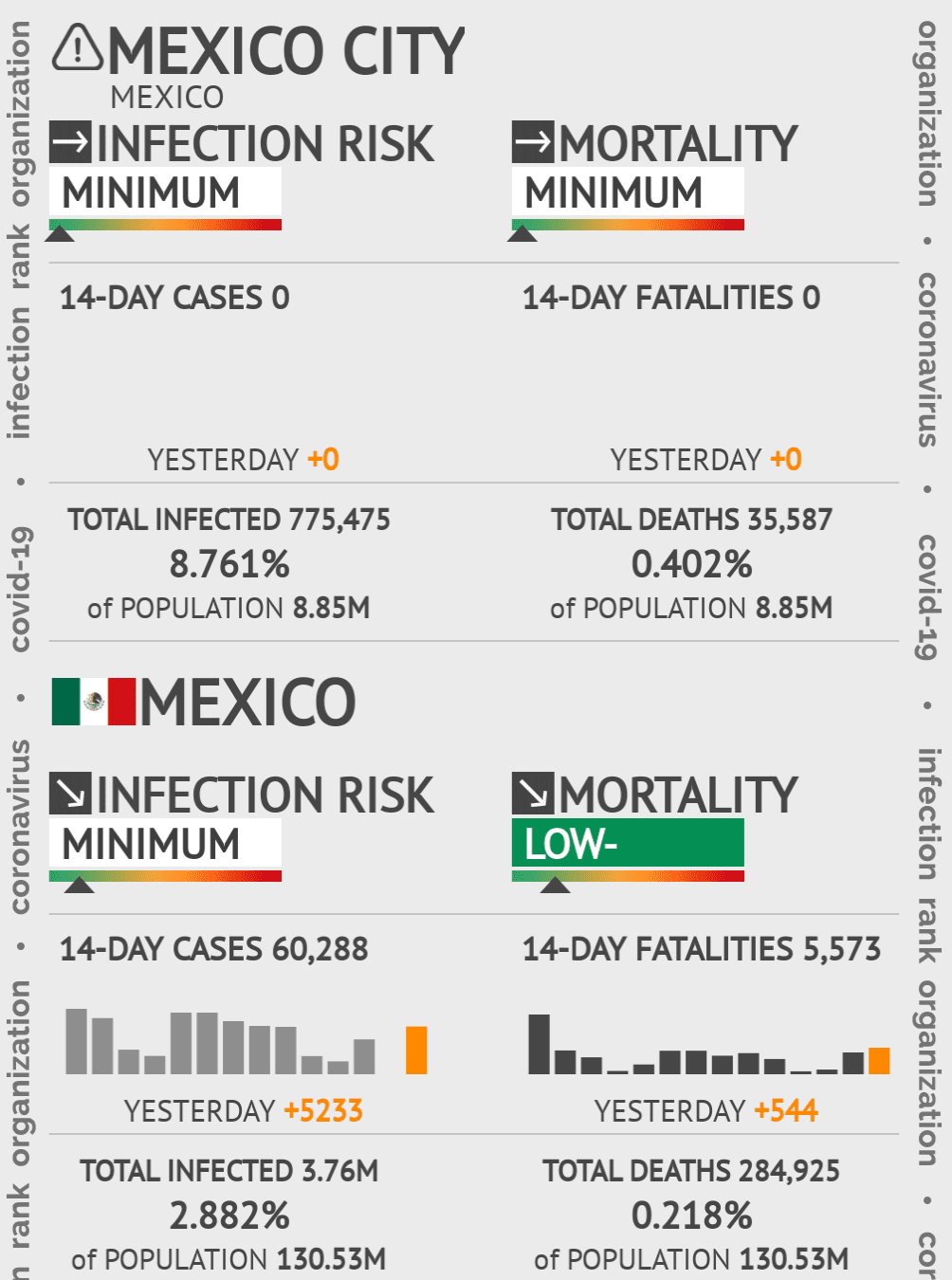 Mexico City Coronavirus Covid-19 Risk of Infection on March 03, 2021